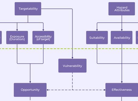 A Vulnerability Analysis Framework