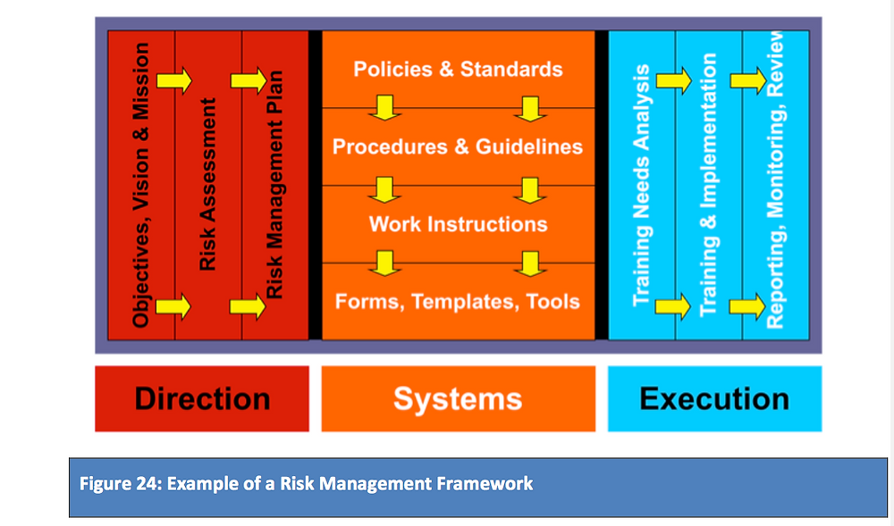 Example of a simple risk management framework