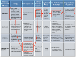 Risks, KPIs and Objectives