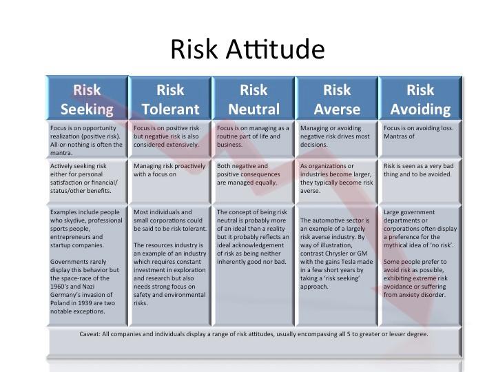 Table 2: Risk Attitudes