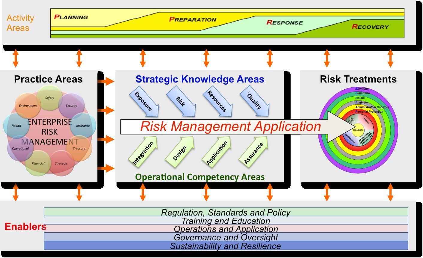 Some Elements of a (Risk) Management Framework | Julian Talbot on ...