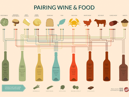 WINE ETIQUETTE PART IV: PAIRING WINE & FOOD