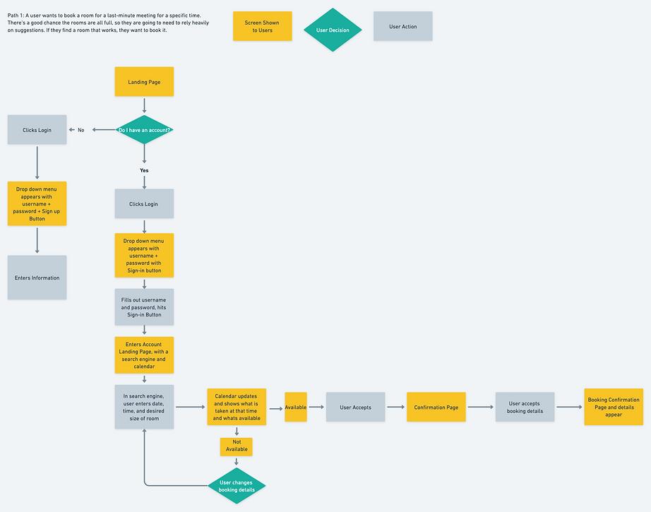 Task Flow Diagram_Booking.png