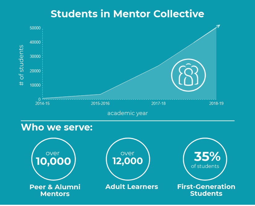 Shearwater is now Mentor Collective