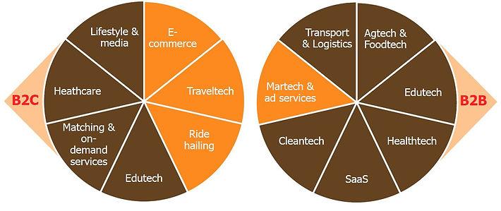 Key startup sectors.JPG