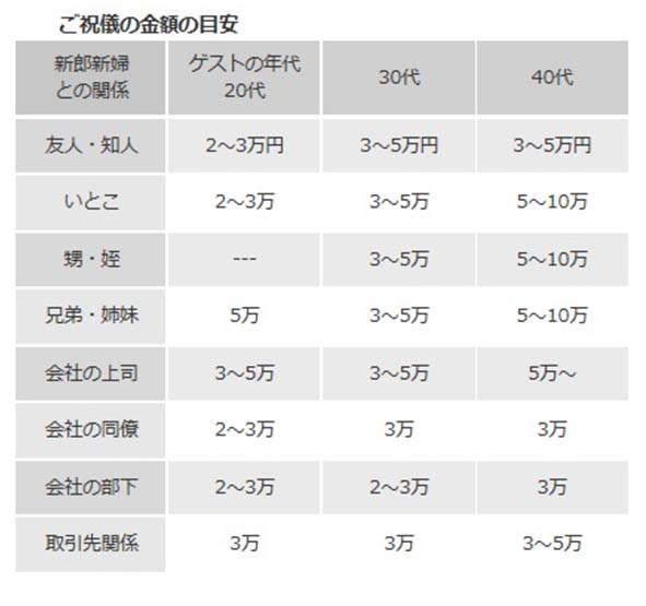 給日本人的「人情」,到底要封多少?30000円似乎是起跳價。