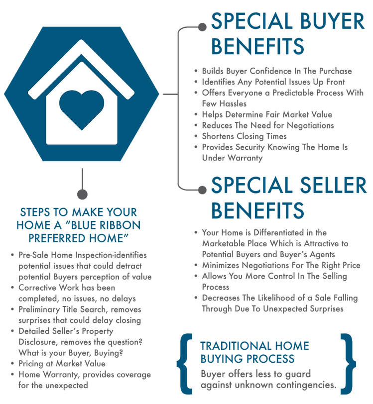 Shari Cutting S Blue Ribbon Homes