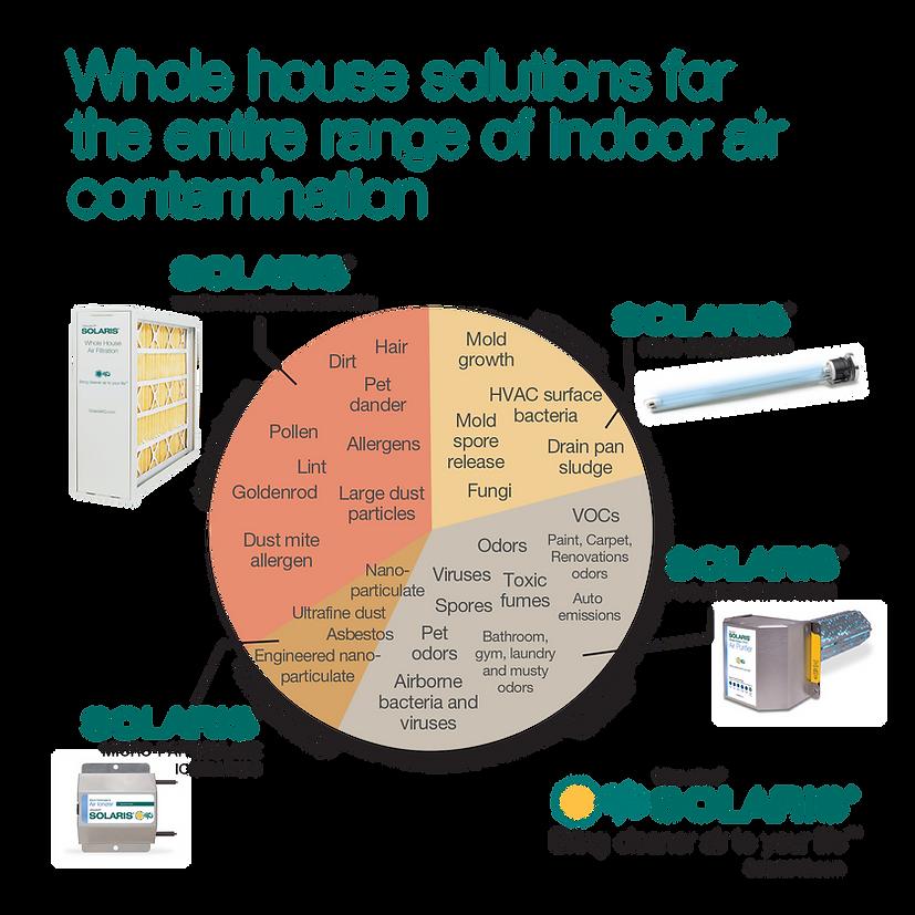 Solaris IAQ Contamination Graph