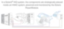 Solaris IAQ Components Graph
