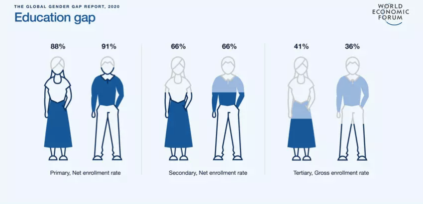 Gender Gap Report 2020 - World Economic Forum
