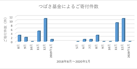 つばさ基金202001.png