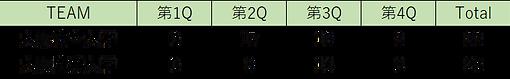 大阪産業大学戦結果.png