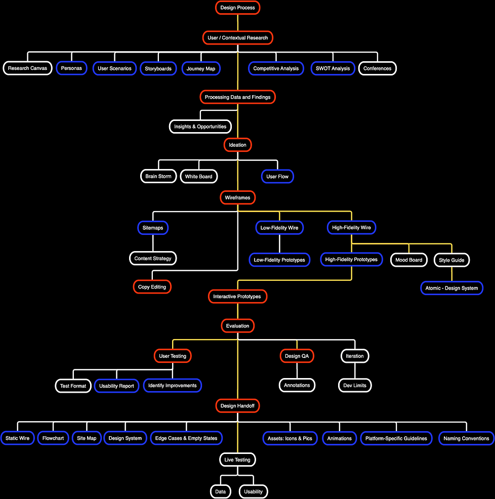 Design Process_ UXUI