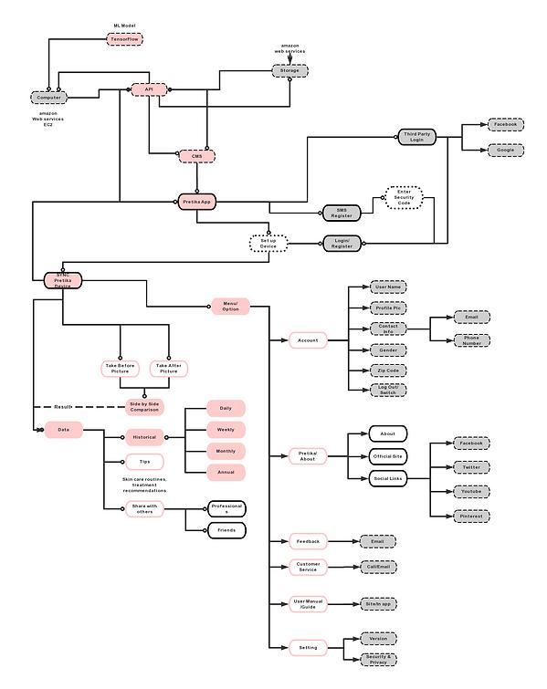 Flowchart_InformationArchitech
