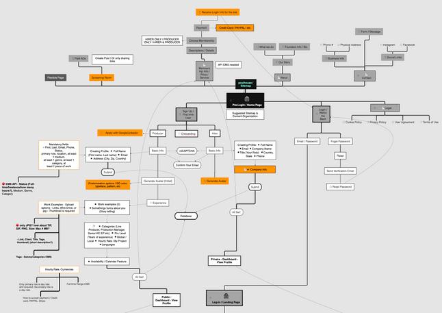 poolhouse : sitemap / PRE-LOGIN