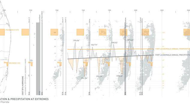 Urbanization & Precipitation at Extremes
