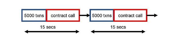 図2:イーサリアム型のオンチェーン・コントラクトによる実行