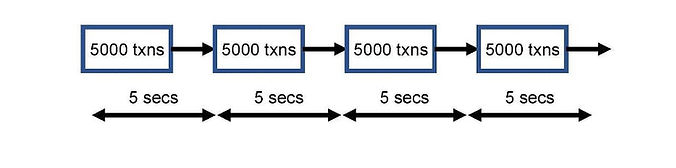 図1:レイヤー1スマートコントラクトによる通常のアルゴランドの実行