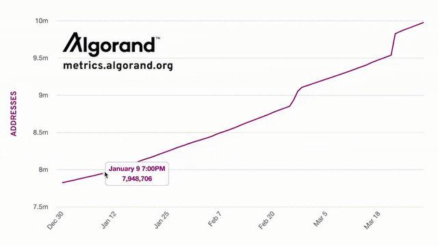 アルゴランド、導入が加速し1,000万アカウントを達成