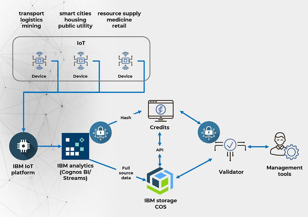 Credits IoT IBM