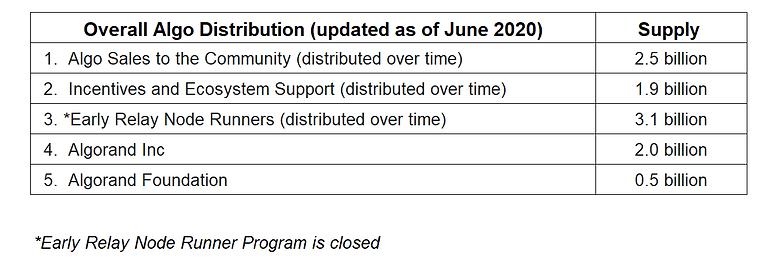 Algo Distribution July 2020 Revised.PNG