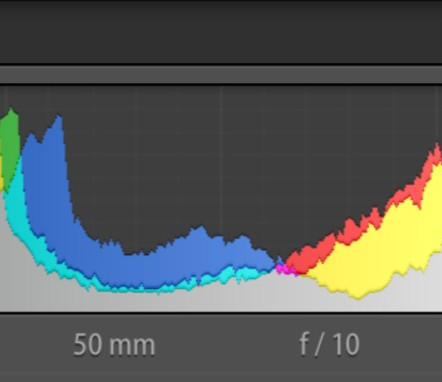 Mastering one of the most important parts of Photography (Histogram)