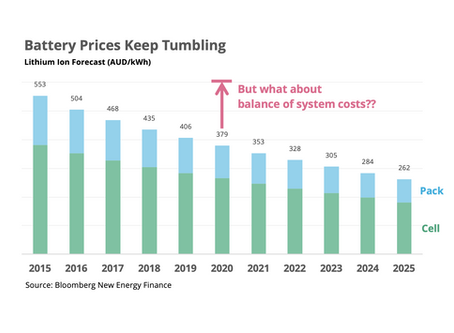 What is the right price for a C&I battery in 2020?