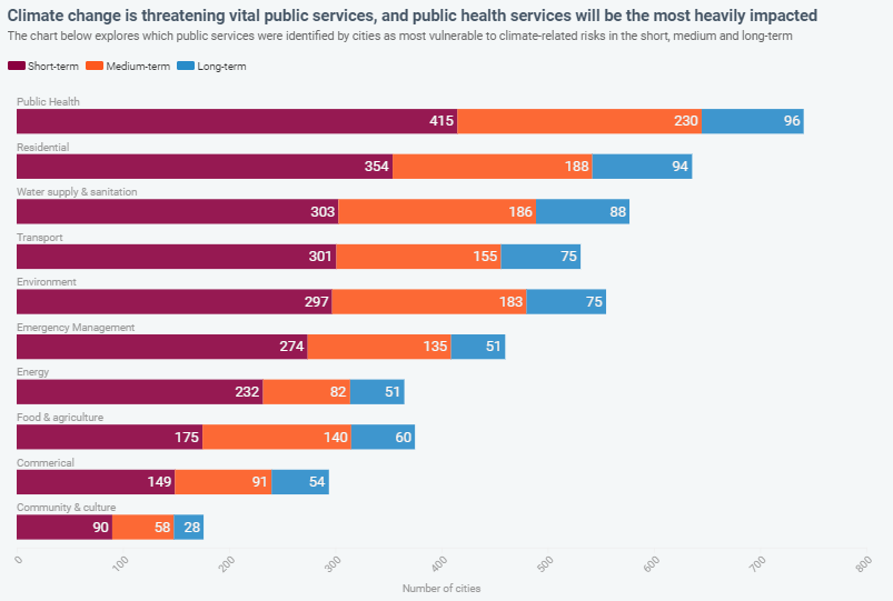 Infographics. Climate change threatens vital public services, public health will be the most heavily impacted. Residential risk. Water supply & sanitation risks. Transport at risks. Environment threat. Global Warming. Climate Coping.