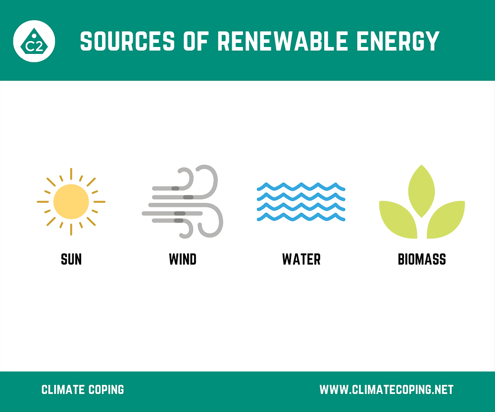 4 main sources of renewable energy generation. Sun, Wind, Water, Biomass. Produce renewable clean electricity. Infographic Climate Coping.