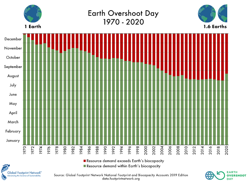 Infographics. Historic of earth overshoot day since 1970 until 2020. Global Warming. Climate Coping.