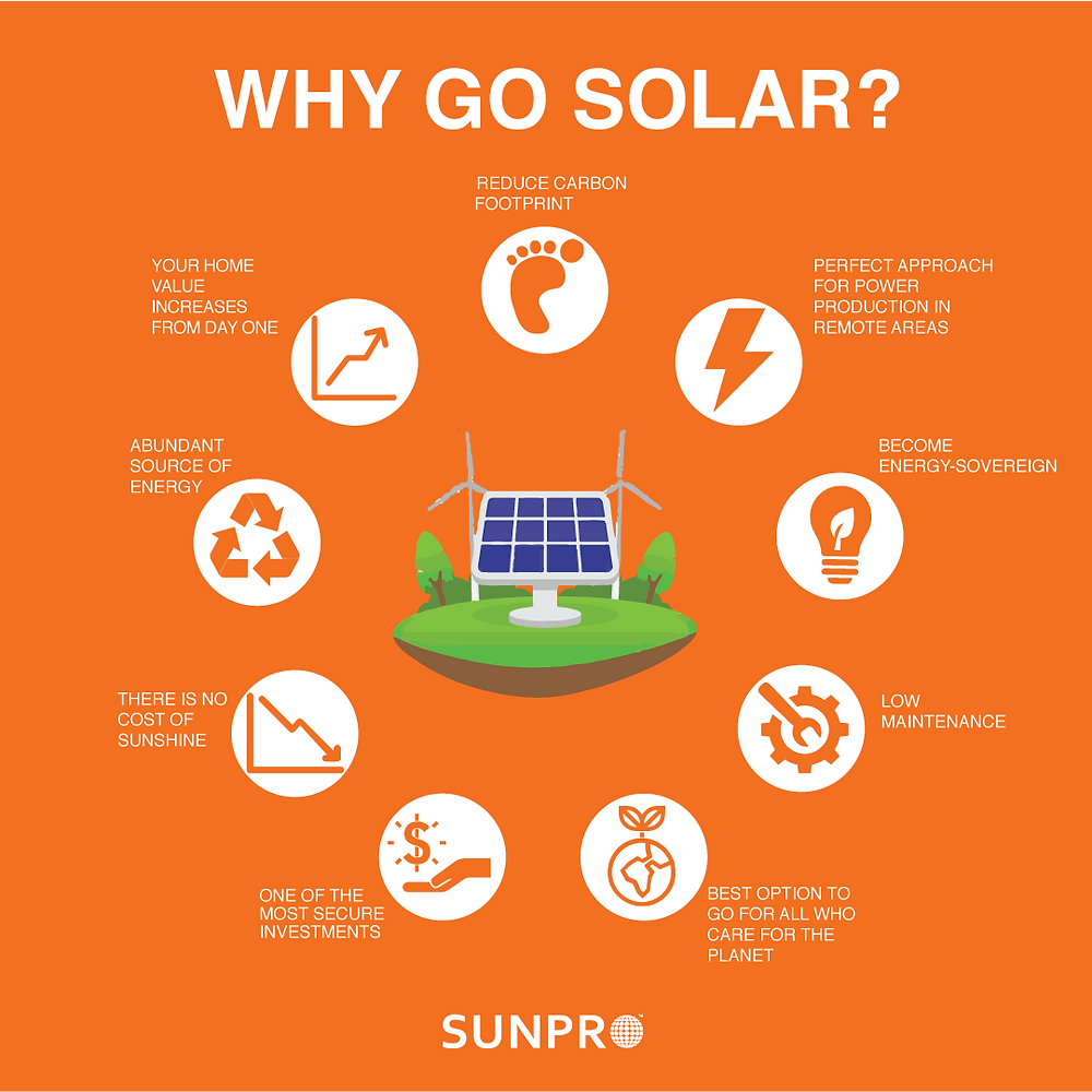 The numerous advantages of installing solar panel on your property. Infographic Climate Coping, credit SunPro. Become energy independent.