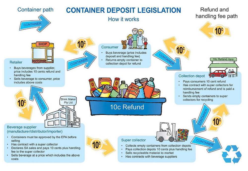 Infographics. What is a deposit legislation, how to implement a deposit system lawfully. The refund (pfand) system. Global Warming. Climate Coping.