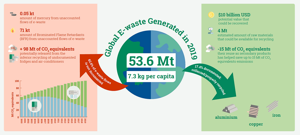 Infographics. Global e-waste generated in 2019. 53,6 Mt. 7,3 kg per capita. Steep rise in e-waste generation over the last years. Global Warming. Climate Coping.