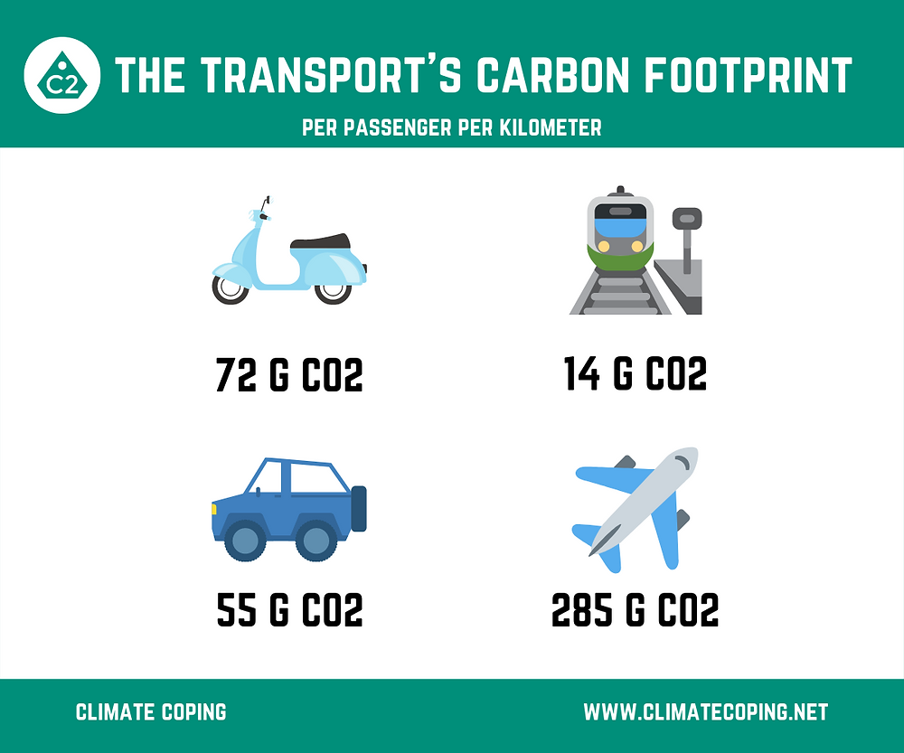 How much carbon emissions are released per kilometer per person by transport method? Infographic Climate Coping. Urban Mobility. Sustainable transport.