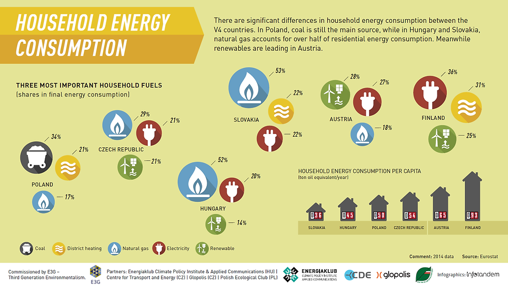 Infographics. The energy consumption of typical households. Sources of energy per country. Comparison of household energy consumption. Global Warming. Climate Coping.