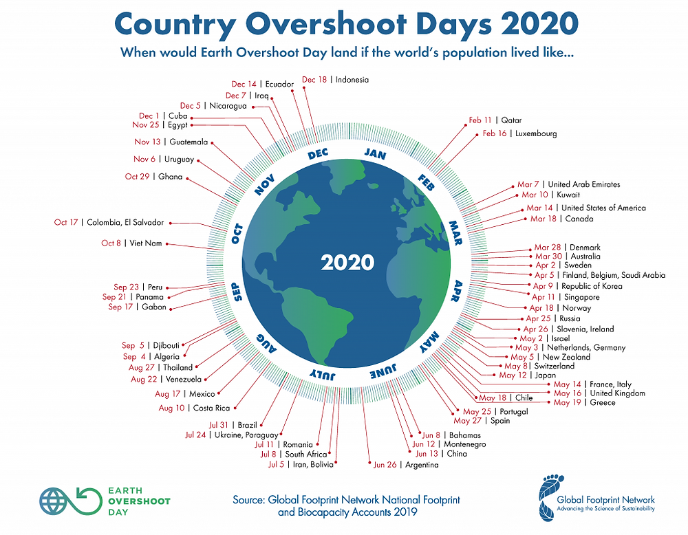 Infographics. Earth overshoot day per country. Wide differences. Global Warming. Climate Coping.