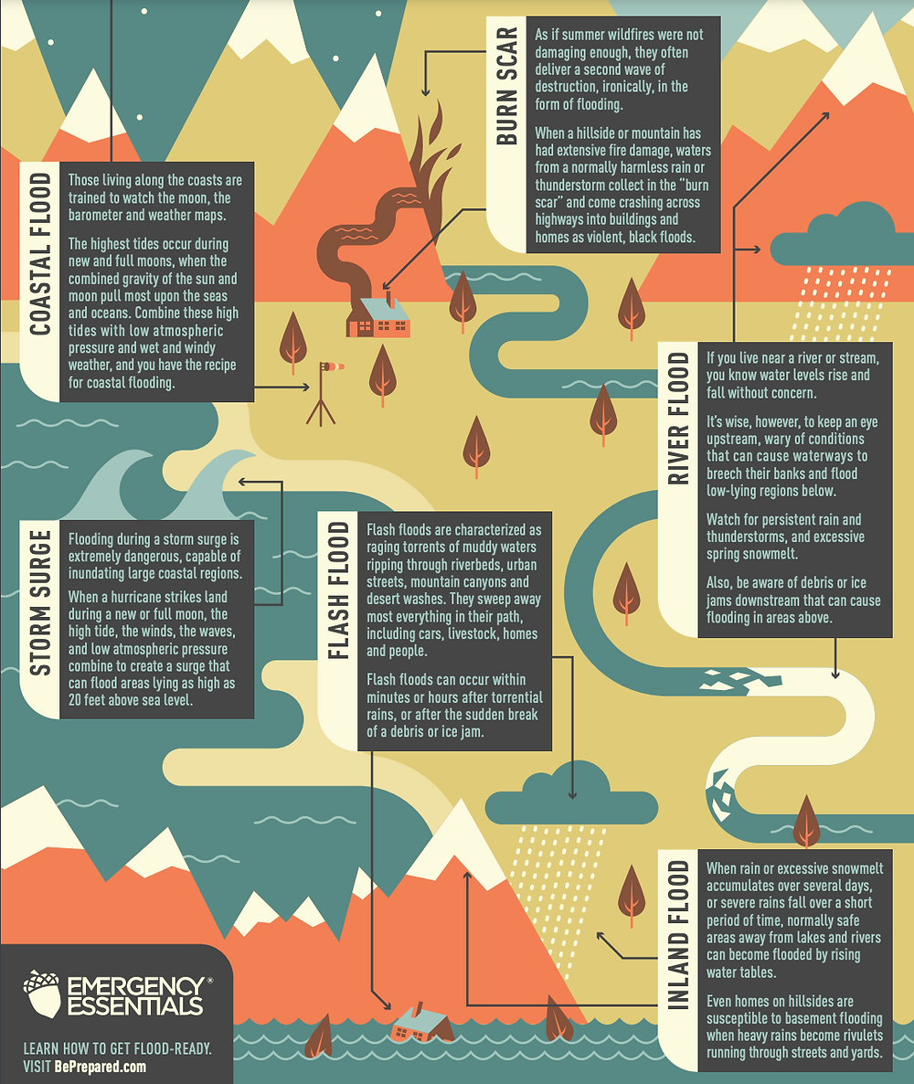 Infographics. What are floods. What causes floods. Explanation of flood sources. Understanding floods. Climate Coping.