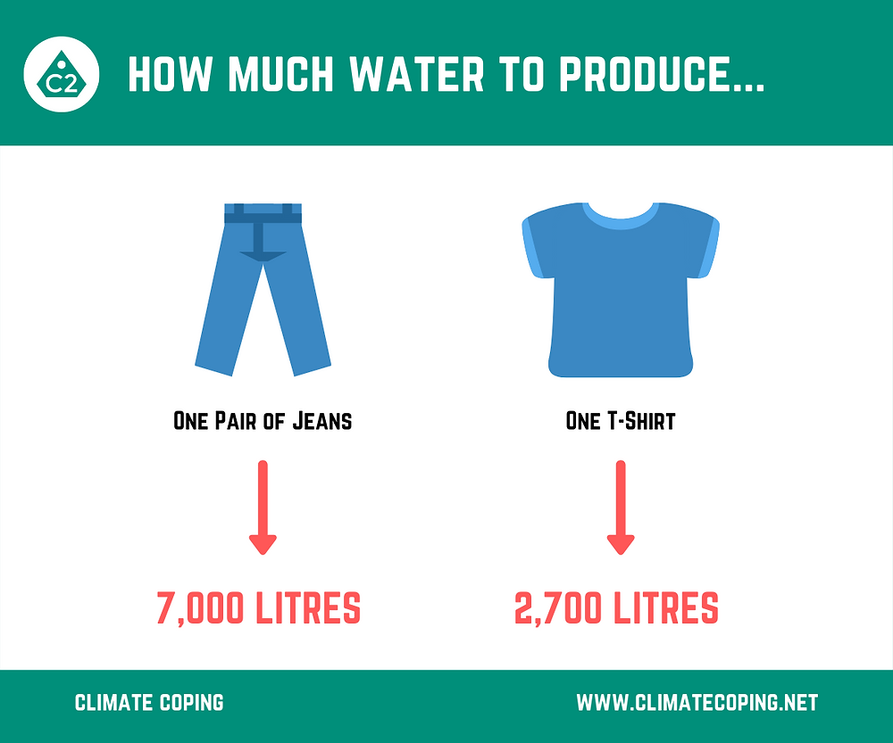Water needed to produce one pair of jeans or one t-shirt. Climate Coping. Infographic. Sustainability. Second-hand is better for the environment.