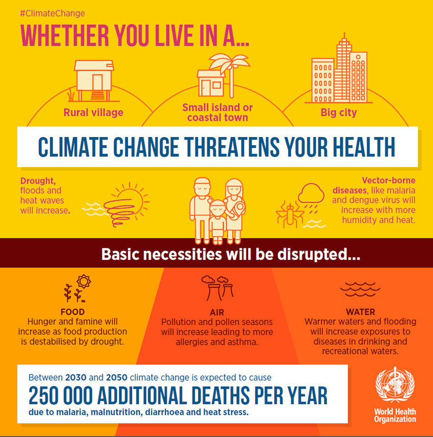 Infographics. Climate Change global warming threatens your health ad 250 000 additional deaths per year. Drought, floods, heat waves. Rural village, Small Island, Coastal Town, Big City. Climate Coping.