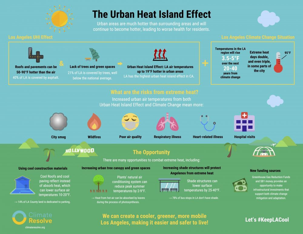Infographics. Heat waves, hot cities. Urban heat island effect in Los Angeles. Lack of trees and green spaces. City Smog, wildfires, poor air quality Hollywood. Global Warming. Climate Coping.