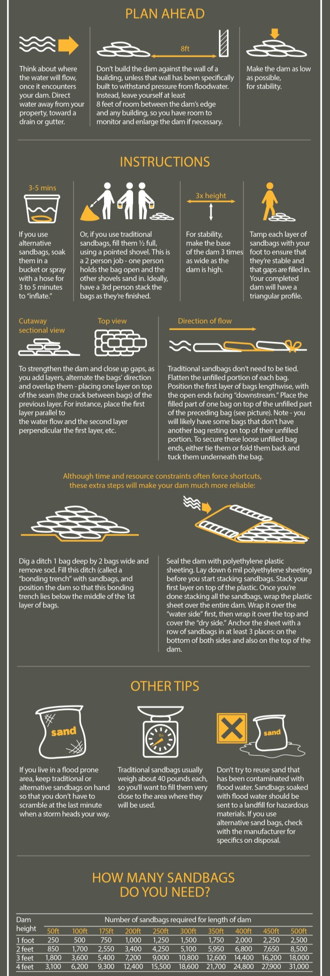 Infographics. How to make a sandbag dam for flood protection. Cope with global warming. Climate Coping.