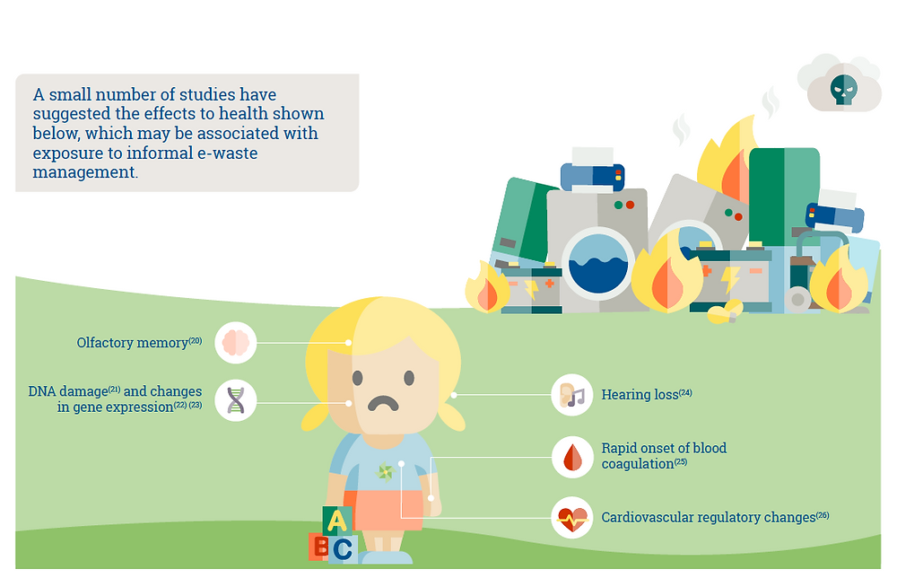 Infographics. E-wastes are a danger for children health and can cause olfactory memory loss, DNA damage, hearing loss. Global Warming. Climate Coping.