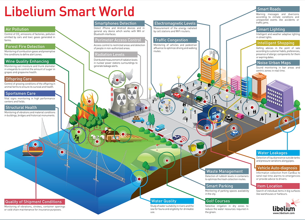 Infographics. Smart cities building and services. Sustainable cities. Adaptation and mitigation. Global Warming. Climate Coping.