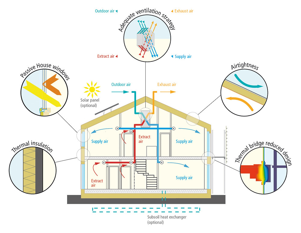 Infographics. The five basic principles of passive houses and how to build a passive energy house. Global Warming. Climate Coping.