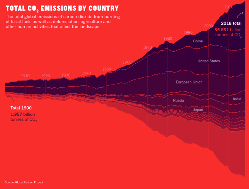Infographics. Evolution of the CO2 emissions by country cumulated since 1900. Global Warming. Climate Coping.