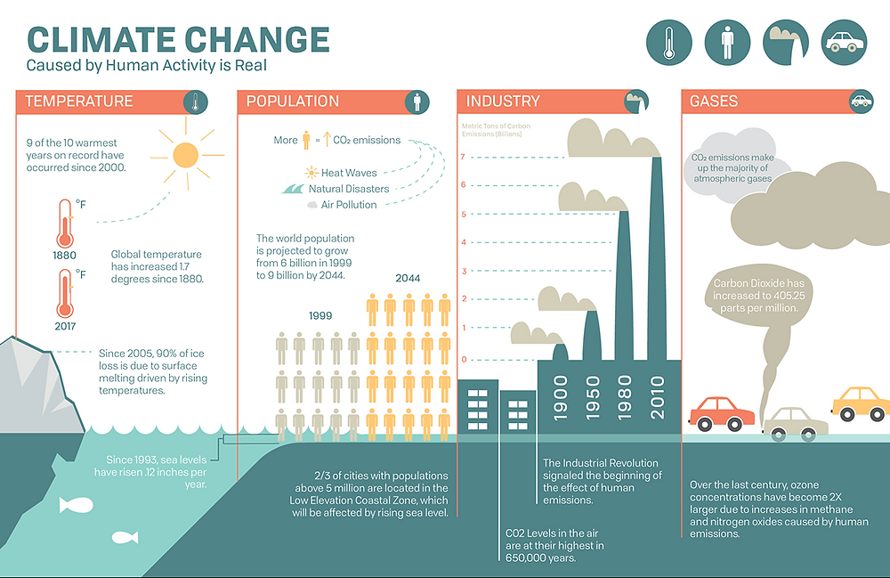 Climate change is already upon us, and we feel it. 9 of the 10 warmest years on record have occurred since 2000. Infographics. Global Warming. Climate Coping.