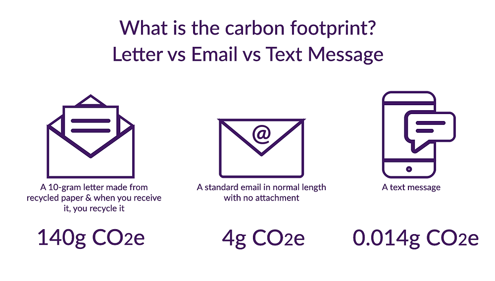 Infographics. The carbon footprint of a letter made from recycled paper from reception to recycling. The carbon footprint of a standard email in normal length with no attachement. The carbon footprint of a text message. Global Warming. Climate Coping.