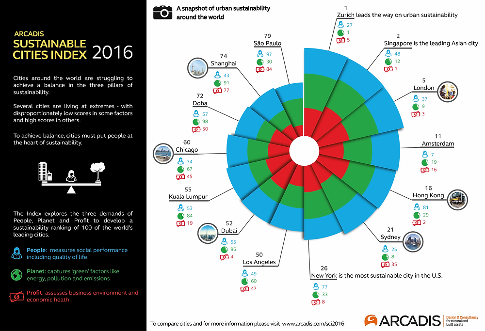 Infographics. The most sustainable cities index 2016. Zurich, Singapour, Chicago, Dubai, Los Angeles. Global Warming. Climate Coping.