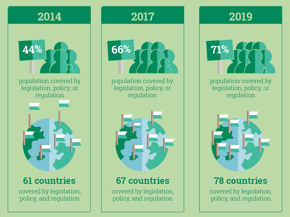 Infographics. E-waste recycling legislation. Historic of countries implementing e-waste legislation policy and regulation. From 2014 to 2019. Global Warming. Climate Coping.
