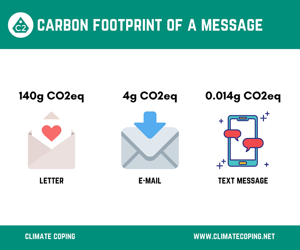 The CO2 equivalent emission of a letter, an email and a text message compared. Infographic Climate Coping. Choose sustainable communication media. Reduce your digital carbon footprint.